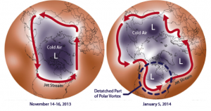 This figure shows the extent of this jet stream disruption and polar vortex expansion on January 5, 2014 compared to the typical extent of the polar vortex.